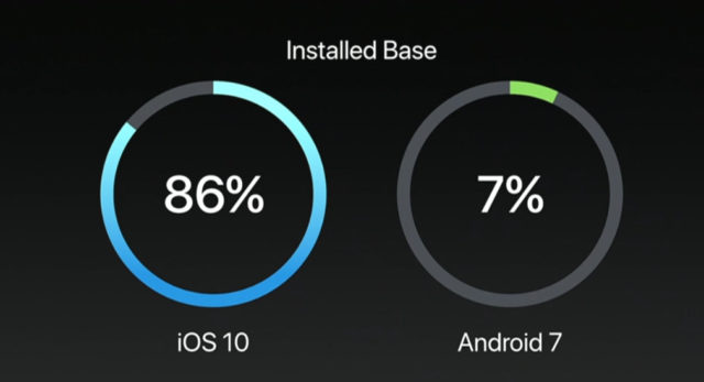 iOS 11 vs Android