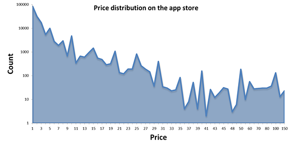 app-butikk-priser 4